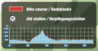 IM 70.3 Zell am See bike course profile from official IM website